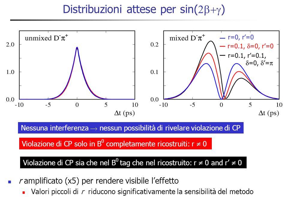 Stima di r da D s (*) / Non cè abbastanza statistica per misurare r B Si usa la simmetria SU(3) per stimare r B dai dati SU(3) .