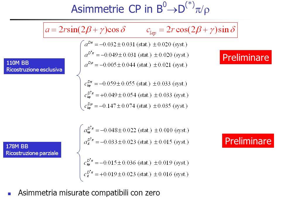 Asimmetrie misurate (D * parzialmente ricostruito)
