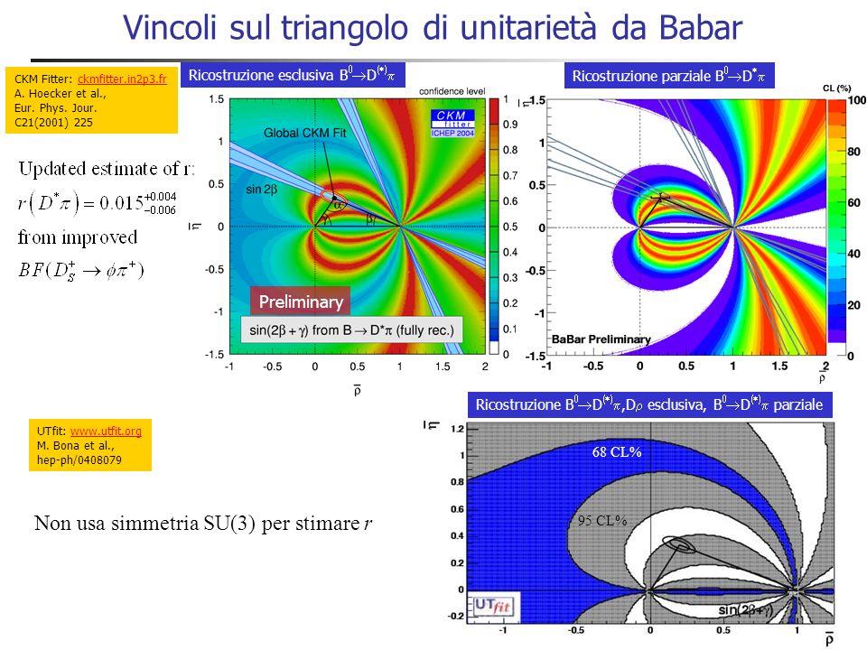 Asimmetrie CP in B 0 D (*) Asimmetria misurate compatibili con zero Preliminare 110M BB Ricostruzione esclusiva Preliminare 178M BB Ricostruzione parz