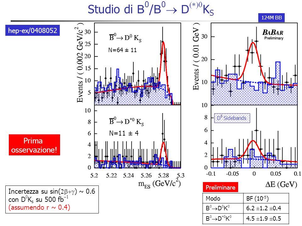 Misura di sin(2 + ) con B 0 / B 0 D (*)0 K (*)0 Interferenza tra decadimento e oscillazioni uguale a D Vantaggi: Attese asimmetrie grandi Misura dipendente dal tempo con K K S Misura di r B in stati finali auto-etichettati K K Svantaggi: Decadimenti soppressi per colore: branching fractions più piccole di D Effetti da decadimenti del D 0 doppio Cabibbo soppressi Differenza di fase forte