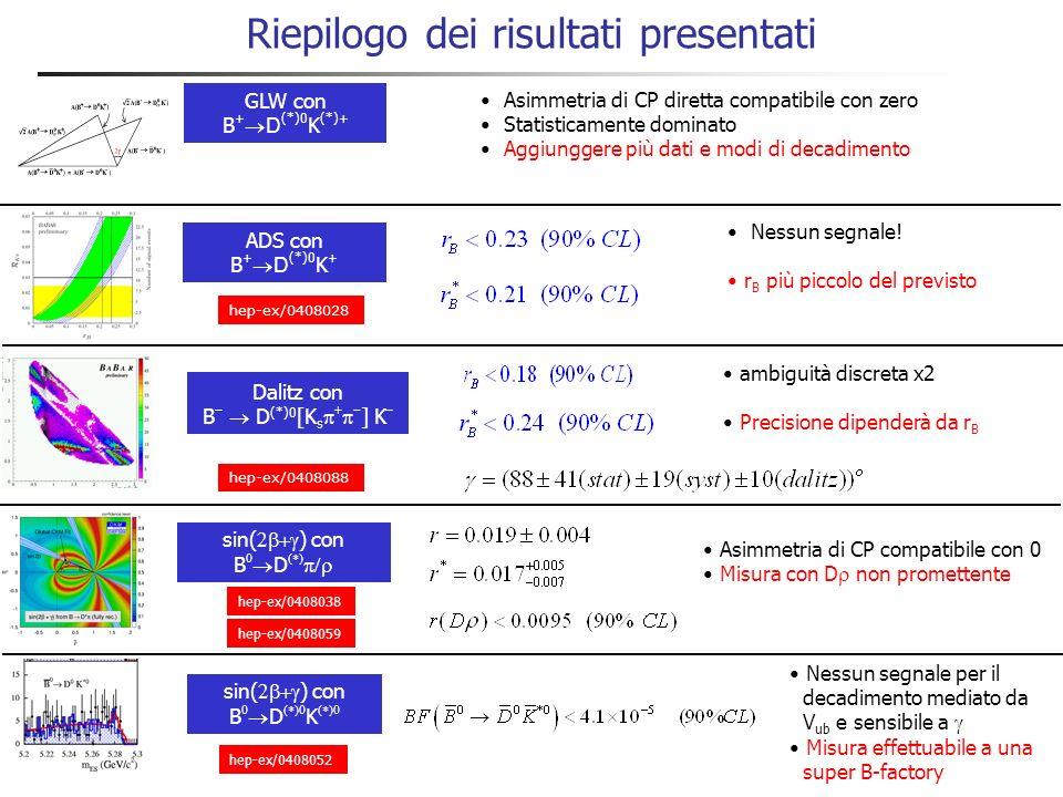 Decadimenti B 0 D 0 K *0 e limite su r B ModoBF (10 -5 ) B D K 6.2 ±1.4 ±0.6 B D K < 4.1 @ 90% CL Contributo V ub necessario per misurare ! 124M BB Ne