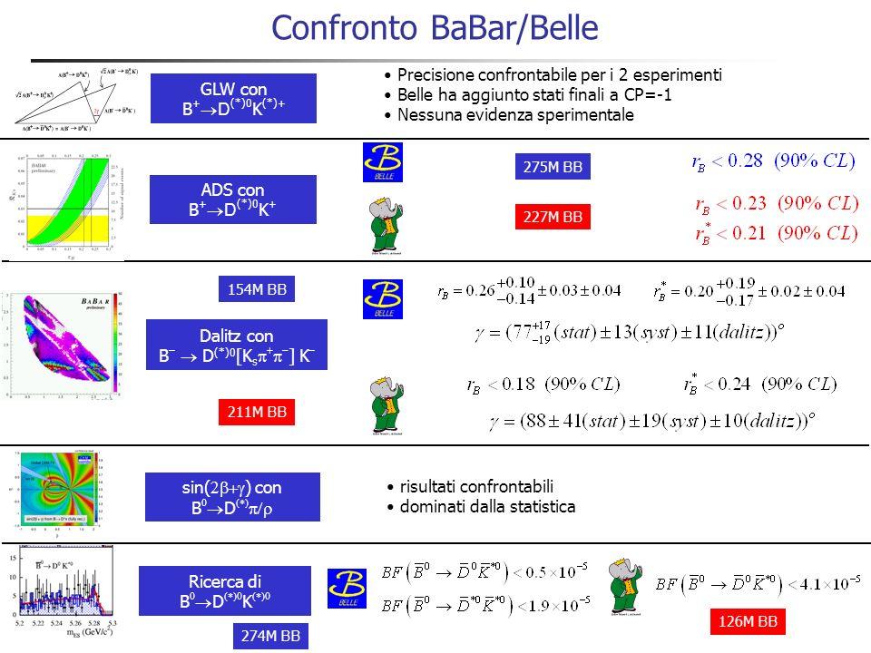 Riepilogo dei risultati presentati sin( ) con B D K sin( ) con B D Dalitz con B – D (*)0 [K s ] K – GLW con B + D (*)0 K (*)+ ADS con B + D (*)0 K + Asimmetria di CP diretta compatibile con zero Statisticamente dominato Aggiunggere più dati e modi di decadimento Nessun segnale.