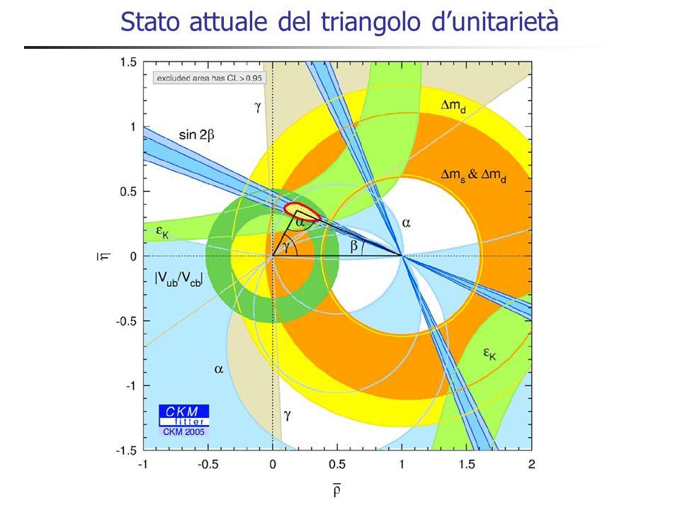 Evoluzione delle misure del triangolo di unitarietà 2005