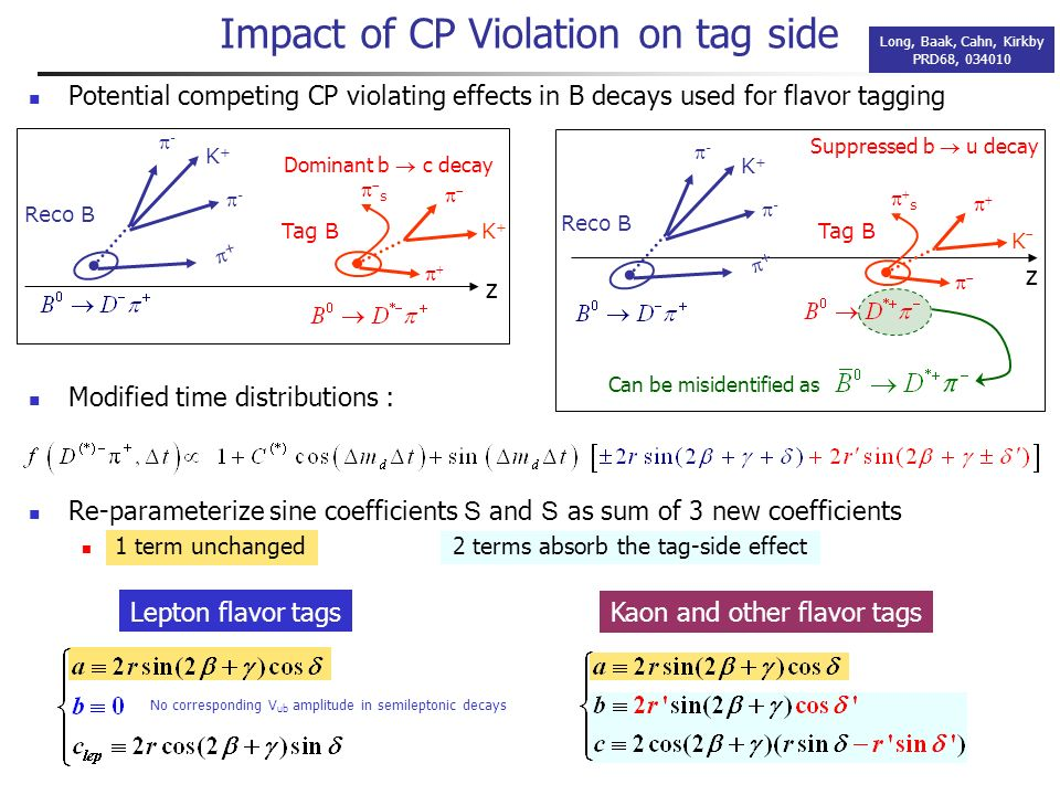Potential competing CP violating effects in B decays used for flavor tagging Modified time distributions : Impact of CP Violation on tag side Long, Baak, Cahn, Kirkby PRD68, 034010 Reco B K+K+ + - - Tag B K+K+ s Dominant b c decay Reco B K+K+ + - - K s Tag B Suppressed b u decay z z Can be misidentified as