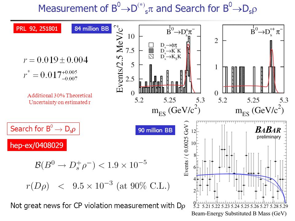 Potential competing CP violating effects in B decays used for flavor tagging Modified time distributions : Re-parameterize sine coefficients S and S as sum of 3 new coefficients 1 term unchanged 2 terms absorb the tag-side effect Impact of CP Violation on tag side Long, Baak, Cahn, Kirkby PRD68, 034010 Lepton flavor tags Kaon and other flavor tags No corresponding V ub amplitude in semileptonic decays Reco B K+K+ + - - Tag B K+K+ s Dominant b c decay Reco B K+K+ + - - K s Tag B Suppressed b u decay z z Can be misidentified as