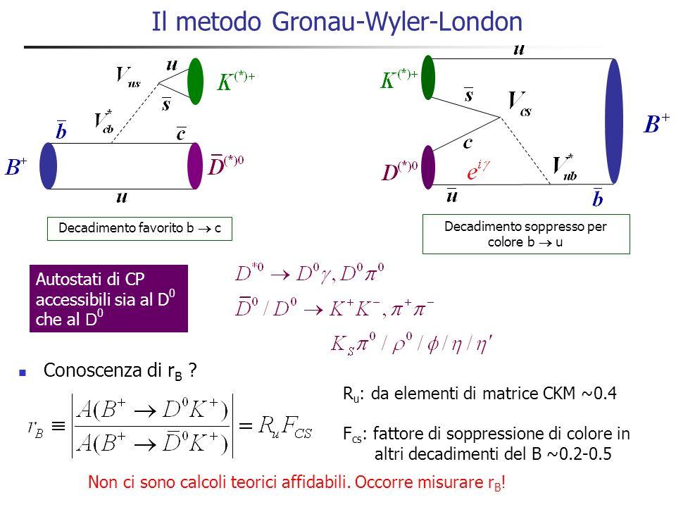 Ricerca di decadimenti B + [K - + ] D K + Nessun segnale.