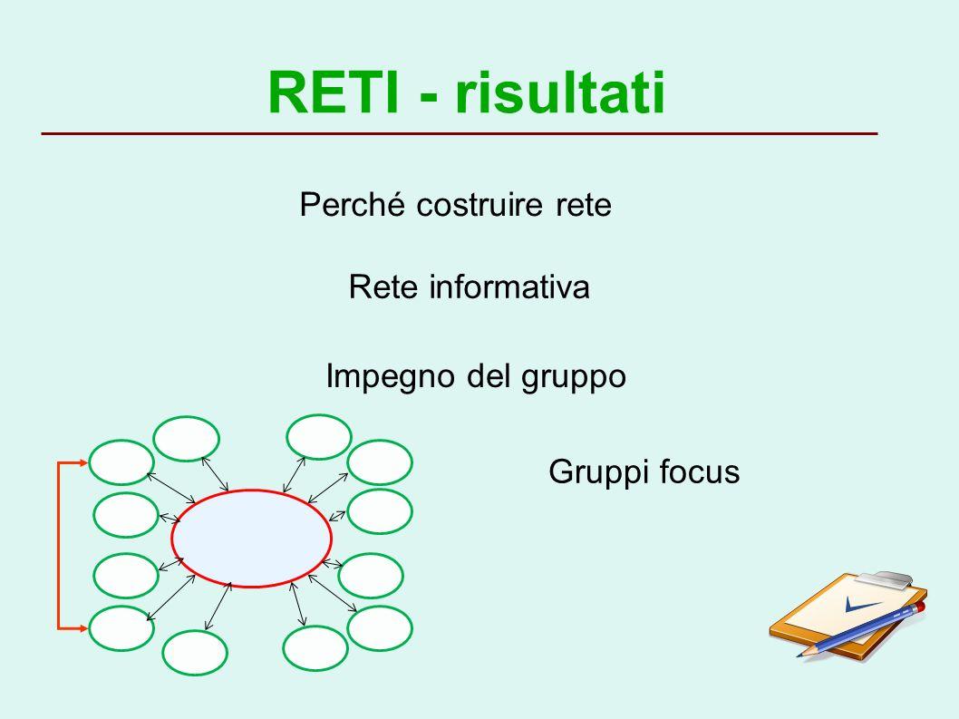 RETI - risultati Perché costruire rete Impegno del gruppo Rete informativa Gruppi focus