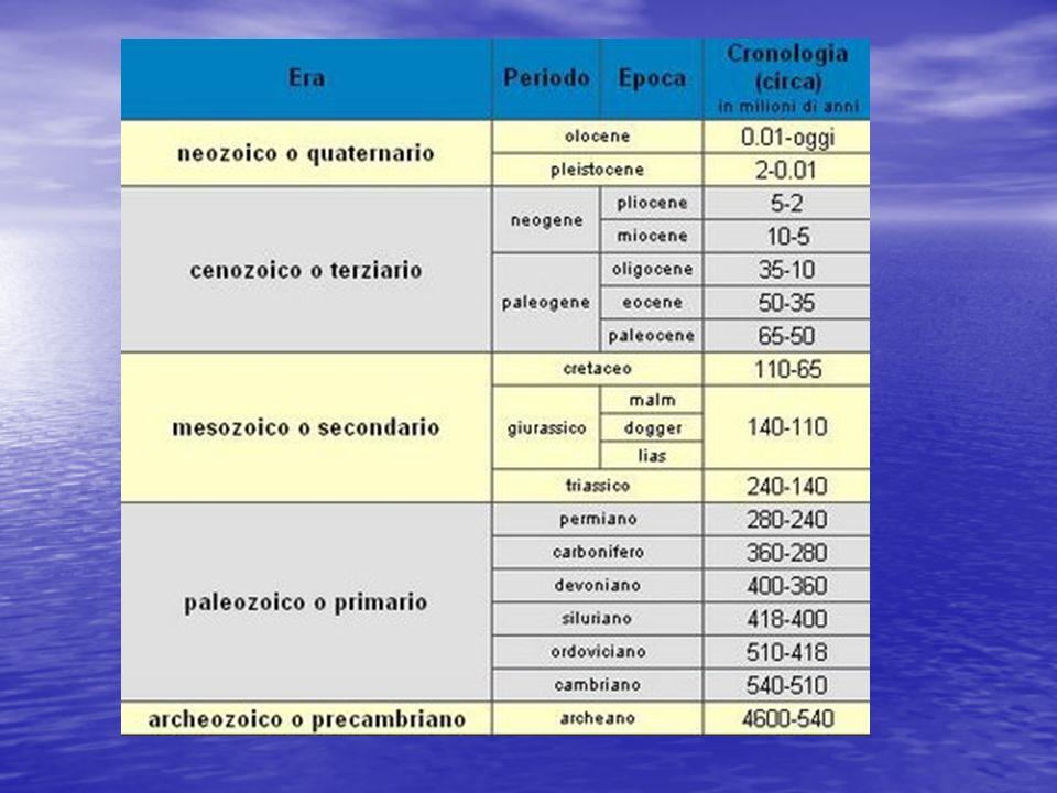 CONDIZIONI NECESSARIE PER LA FORMAZIONE DI UN GIACIMENTO: 1) Presenza di una ROCCIA SERBATOIO (arenarie o rocce carbonatiche) 2) Presenza di una ROCCIA DI COPERTURA 3) Presenza di una TRAPPOLA ORIGINE DEL PETROLIO: LE DIVERSE FASI