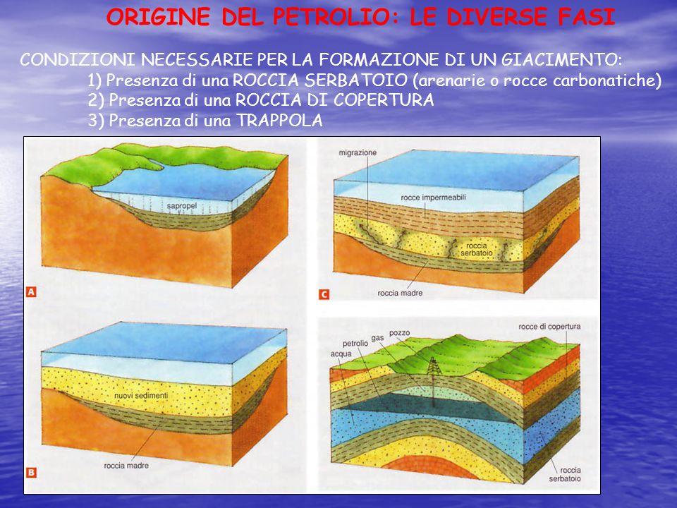 CONDIZIONI NECESSARIE PER LA FORMAZIONE DI UN GIACIMENTO: 1) Presenza di una ROCCIA SERBATOIO (arenarie o rocce carbonatiche) 2) Presenza di una ROCCI