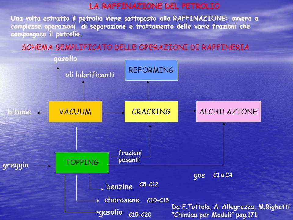 Una volta estratto il petrolio viene sottoposto alla RAFFINAZIONE: ovvero a complesse operazioni di separazione e trattamento delle varie frazioni che