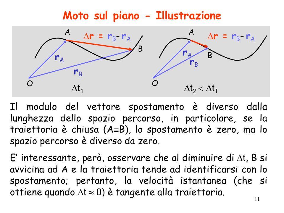 11 Moto sul piano - Illustrazione Il modulo del vettore spostamento è diverso dalla lunghezza dello spazio percorso, in particolare, se la traiettoria è chiusa (A B), lo spostamento è zero, ma lo spazio percorso è diverso da zero.