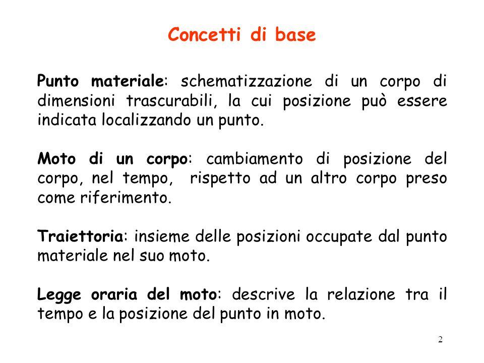 3 Moto rettilineo - Introduzione La traiettoria è una retta.