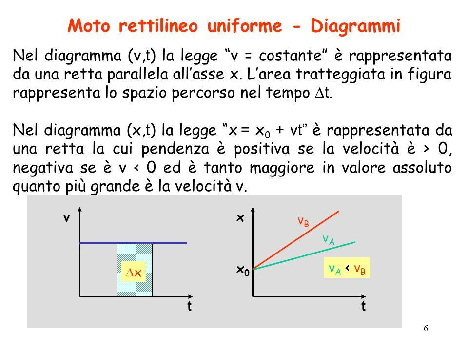 7 Moto rettilineo uniformemente accelerato La traiettoria è una retta e laccelerazione è costante a = v/ t v = a t v 2 – v 1 = a (t 2 – t 1 ) v 2 = v 1 + a (t 2 – t 1 ) Per t 1 = 0, e v 1 =v 0, eliminiamo il pedice 2, e abbiamo: v = v 0 + a t Anche in questo caso lo spazio percorso sarà dato dallarea tratteggiata nel diagramma (v,t), pertanto, la legge oraria del moto uniformemente accelerato è: x( t ) = x 0 +v 0 t + ½a t 2 Nel diagramma (x, t ) x( t ) = x 0 +v 0 t + ½a t 2 è rappresentata da una parabola.