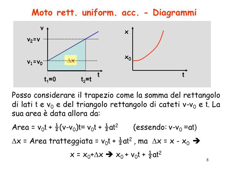 9 Moto di caduta libera di un corpo Tutti i corpi, vicino alla superficie terrestre, lasciati liberi (si trascura la resistenza dellaria), cadono lungo la verticale con la stessa accelerazione g = 9,8 m/s 2, pertanto, la relazione tra laltezza di caduta h e il tempo t necessario a toccare il suolo è: h = ½ g t 2 e, t = (2h/g) ½ La velocità dimpatto è: v = g t = g (2h/g) ½ = (2gh) ½ h( t ) t h h = ½ g t 2