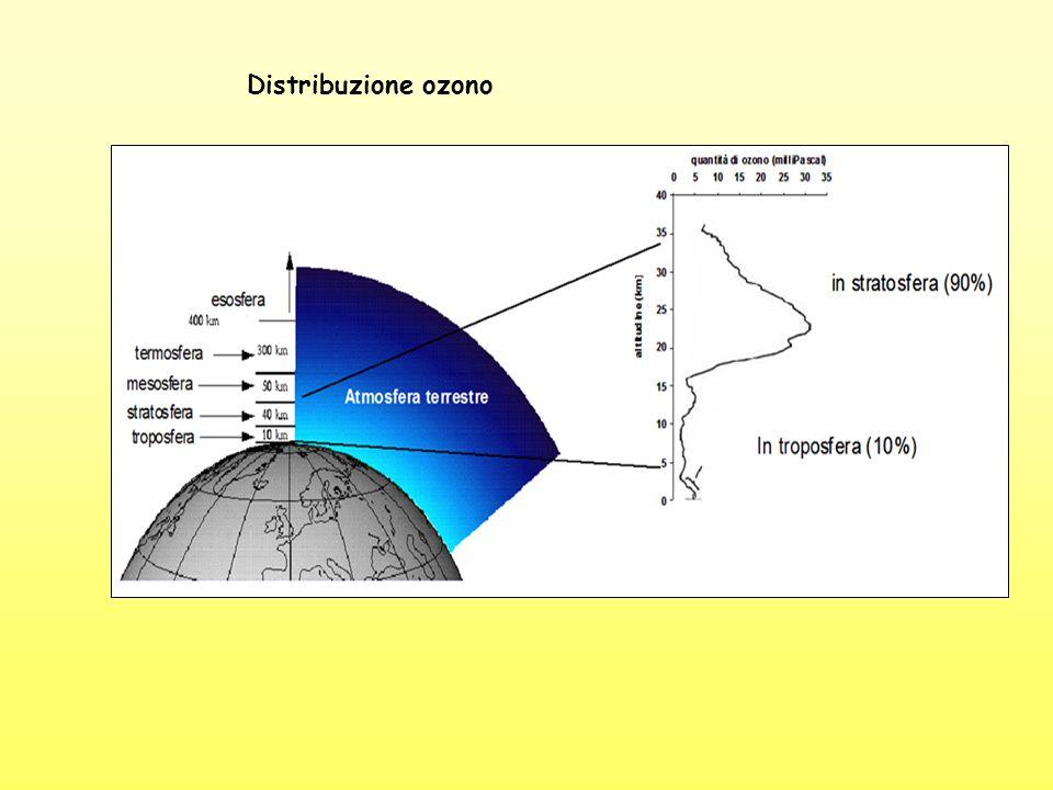 Distribuzione ozono