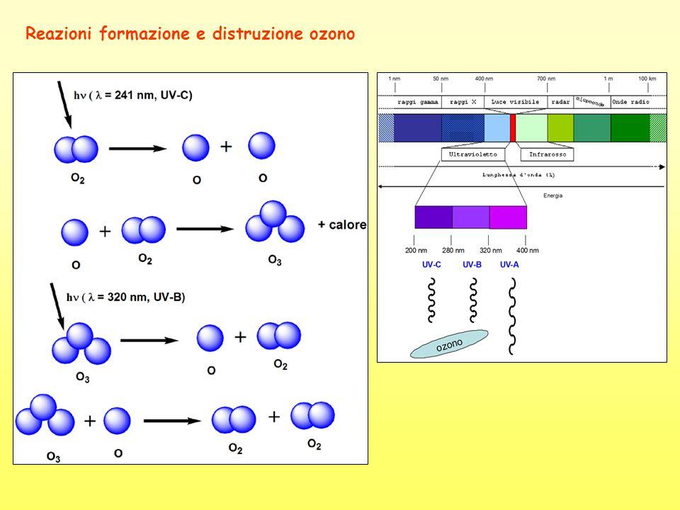 Reazioni formazione e distruzione ozono
