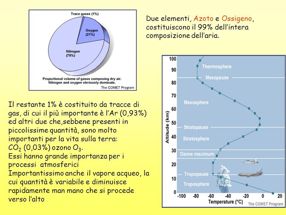 Il restante 1% è costituito da tracce di gas, di cui il più importante è lAr (0,93%) ed altri due che,sebbene presenti in piccolissime quantità, sono