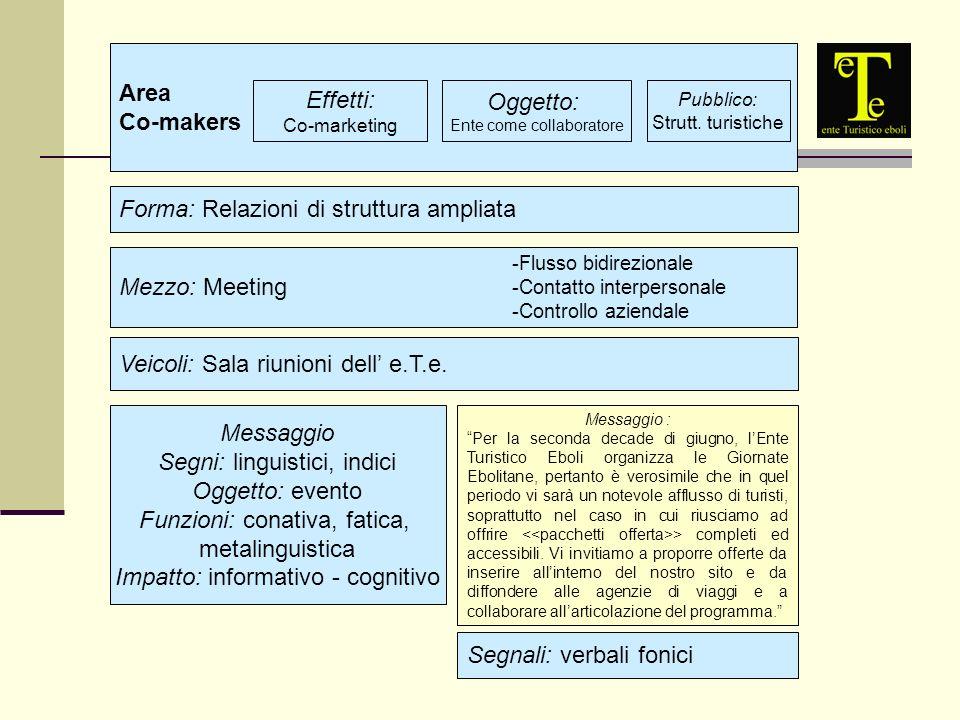 Area Co-makers Effetti: Co-marketing Oggetto: Ente come collaboratore Pubblico: Strutt.