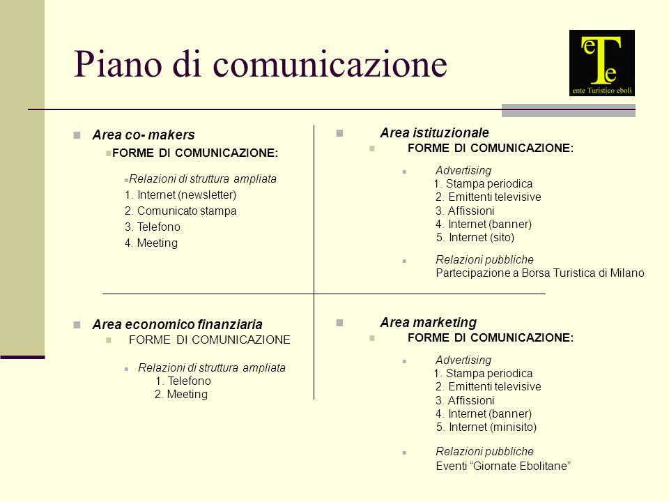 Area istituzionale FORME DI COMUNICAZIONE: Advertising 1.