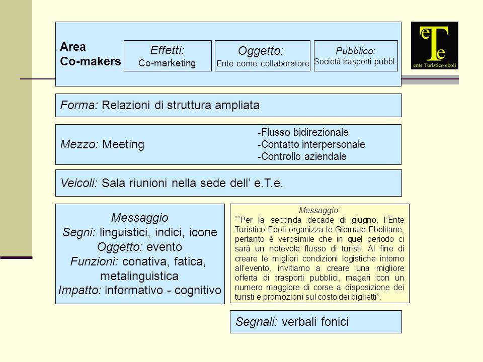 Area Co-makers Effetti: Co-marketing Oggetto: Ente come collaboratore Pubblico: Società trasporti pubbl.