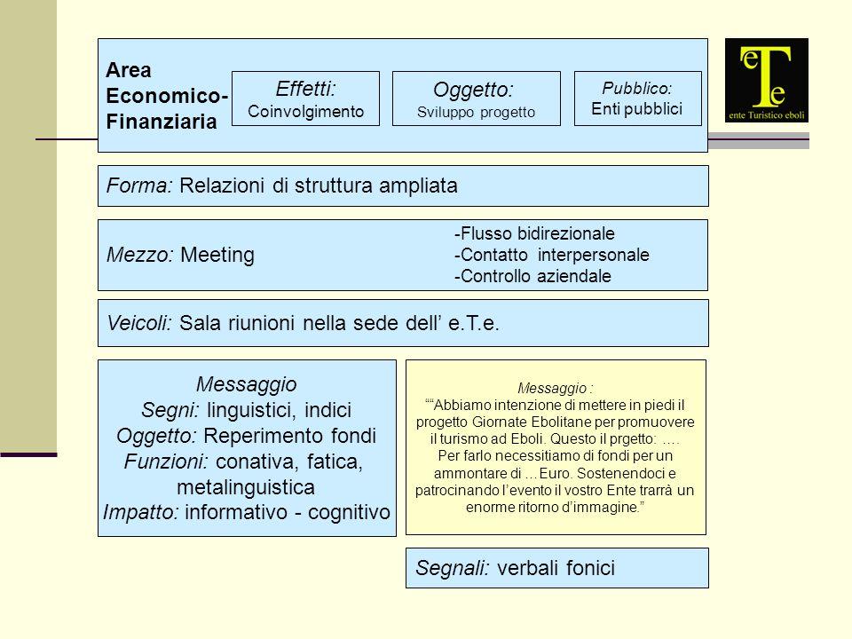 Area Economico- Finanziaria Effetti: Coinvolgimento Oggetto: Sviluppo progetto Pubblico: Enti pubblici Forma: Relazioni di struttura ampliata Mezzo: Meeting Veicoli: Sala riunioni nella sede dell e.T.e.