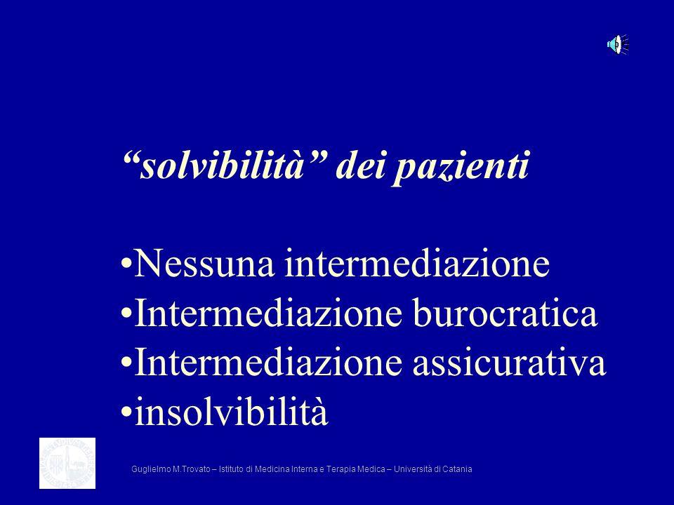 solvibilità dei pazienti Nessuna intermediazione Intermediazione burocratica Intermediazione assicurativa insolvibilità Guglielmo M.Trovato – Istituto