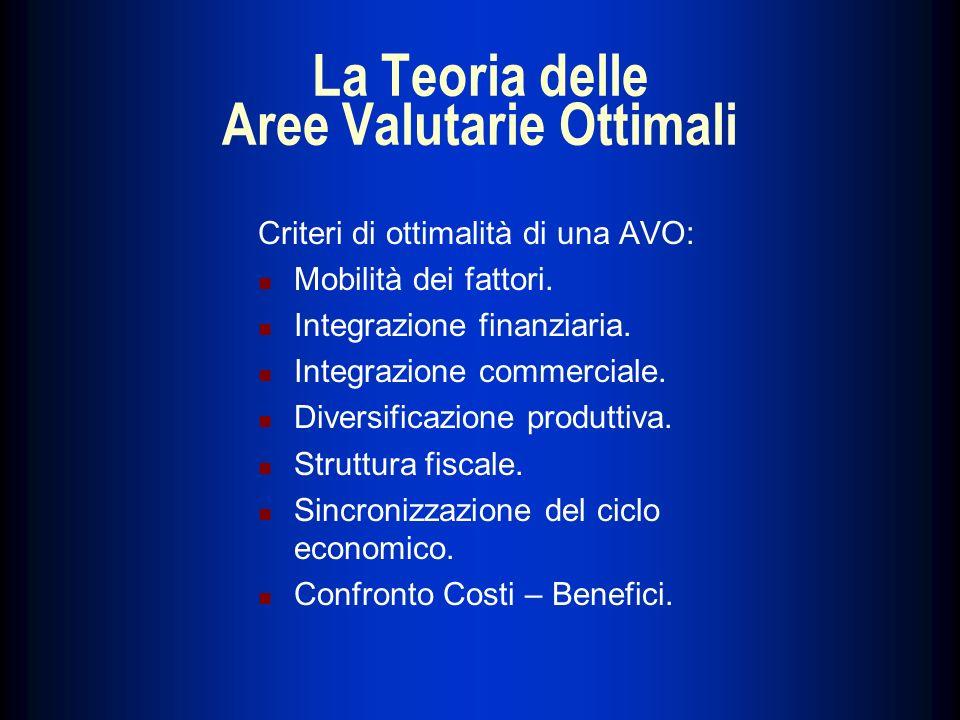 La Teoria delle Aree Valutarie Ottimali Criteri di ottimalità di una AVO: Mobilità dei fattori. Integrazione finanziaria. Integrazione commerciale. Di