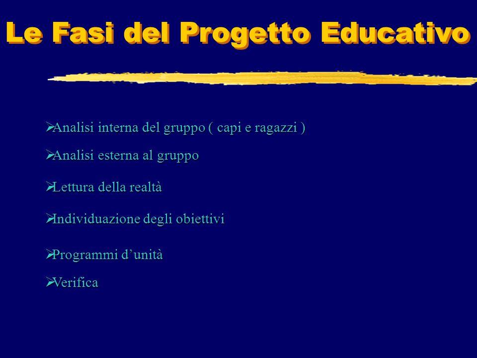 Le Fasi del Progetto Educativo Analisi interna del gruppo ( capi e ragazzi ) Analisi esterna al gruppo Lettura della realtà Programmi Programmi dunità Verifica Individuazione degli obiettivi