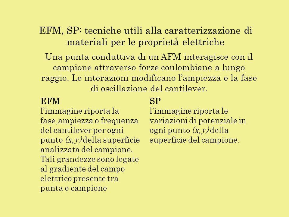 EFM, SP: tecniche utili alla caratterizzazione di materiali per le proprietà elettriche EFM limmagine riporta la fase,ampiezza o frequenza del cantile