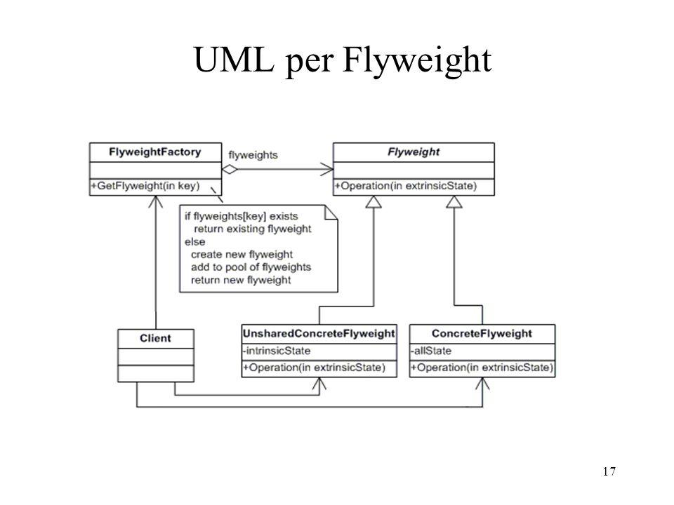 17 UML per Flyweight