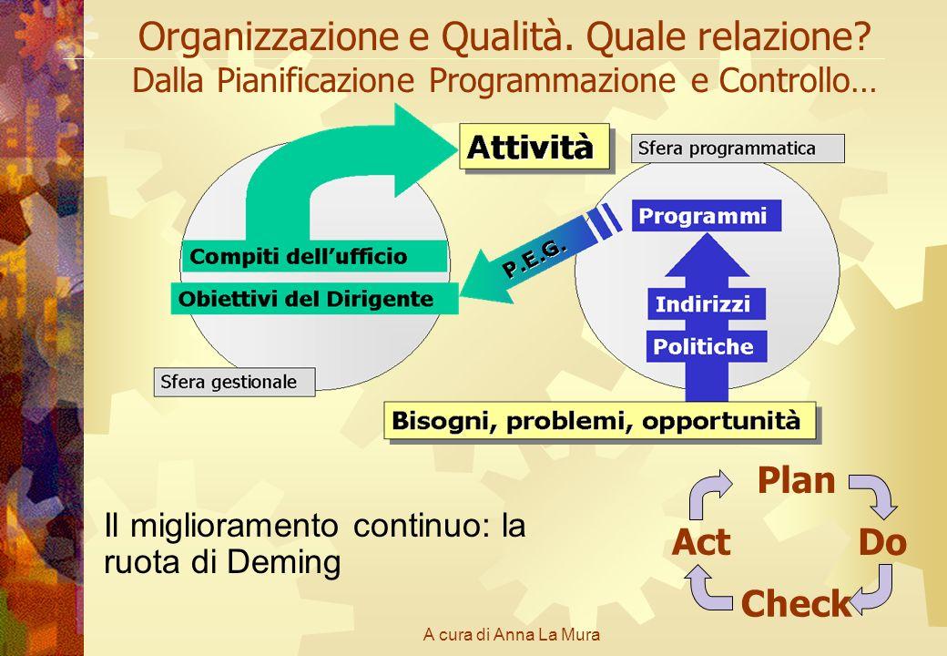 A cura di Anna La Mura Organizzazione e Qualità. Quale relazione? Dalla Pianificazione Programmazione e Controllo… Il miglioramento continuo: la ruota