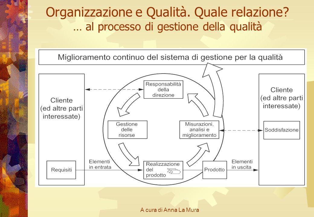 A cura di Anna La Mura Organizzazione e Qualità. Quale relazione? … al processo di gestione della qualità