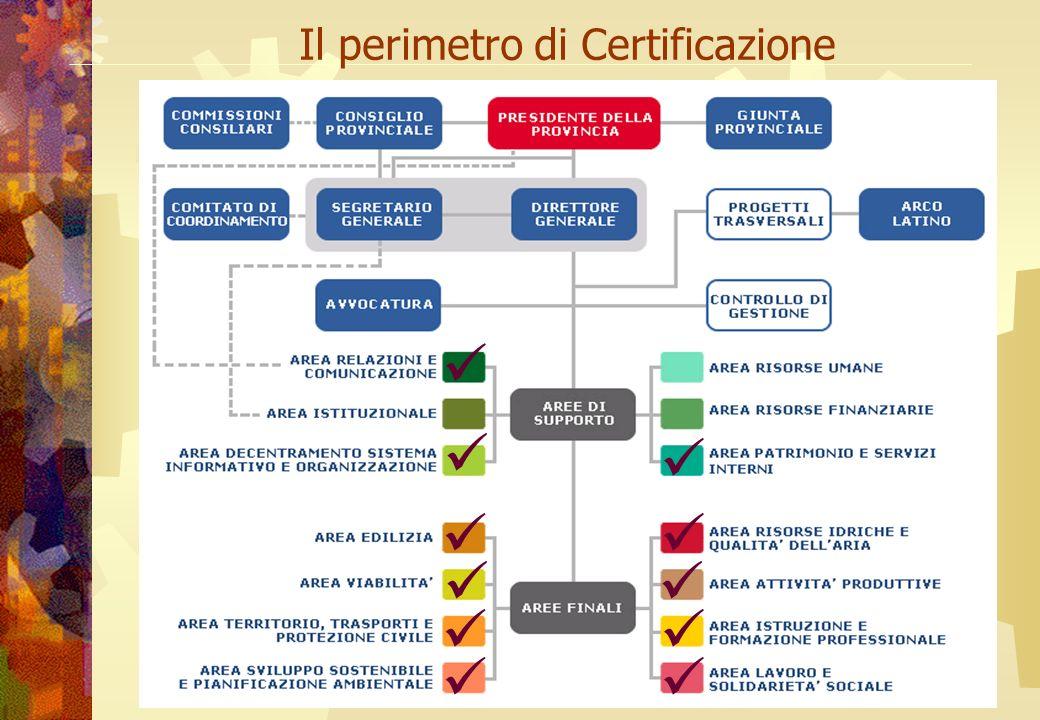 A cura di Anna La Mura Il perimetro di Certificazione