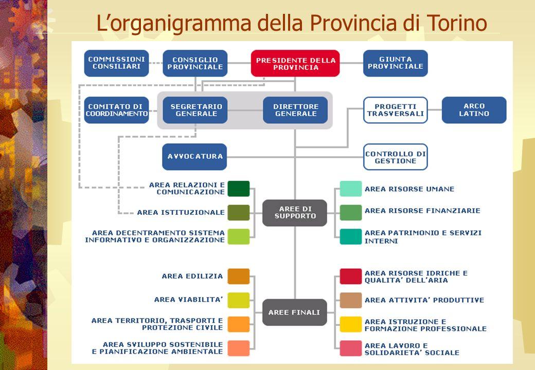A cura di Anna La Mura Lorganigramma della Provincia di Torino
