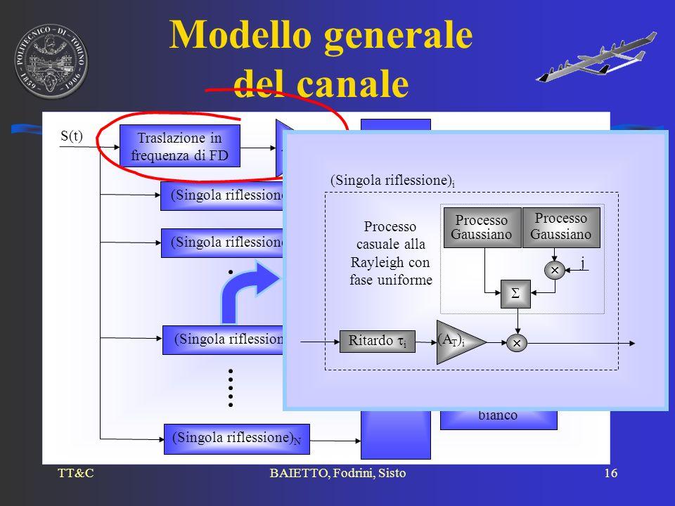 TT&CBAIETTO, Fodrini, Sisto16 Modello generale del canale Traslazione in frequenza di FD (Singola riflessione) 1 + Generatore di rumore gaussiano bian