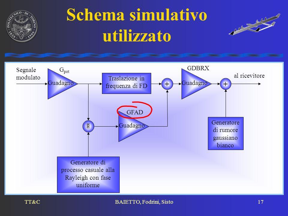 TT&CBAIETTO, Fodrini, Sisto17 Schema simulativo utilizzato Segnale modulato Traslazione in frequenza di FD Generatore di processo casuale alla Rayleig