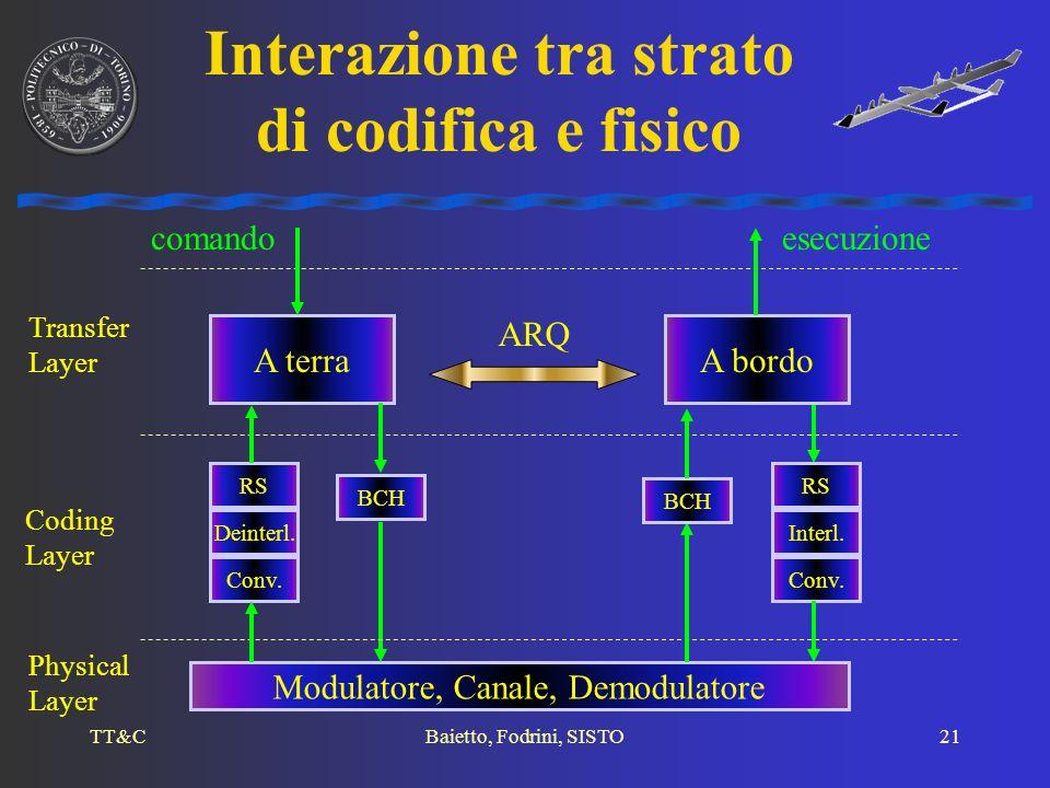 TT&CBaietto, Fodrini, SISTO21 Interazione tra strato di codifica e fisico A terraA bordo Transfer Layer ARQ comando BCH Modulatore, Canale, Demodulato