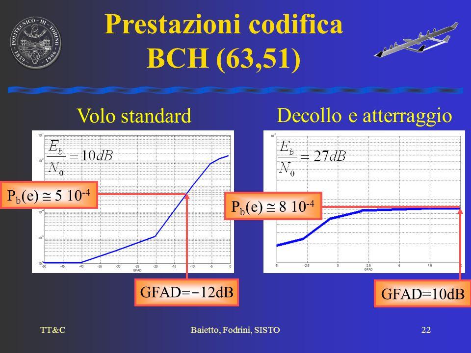 TT&CBaietto, Fodrini, SISTO22 Decollo e atterraggio Volo standard Prestazioni codifica BCH (63,51) GFAD =- 12dB P b (e) 5 10 -4 P b (e) 8 10 -4 GFAD=1