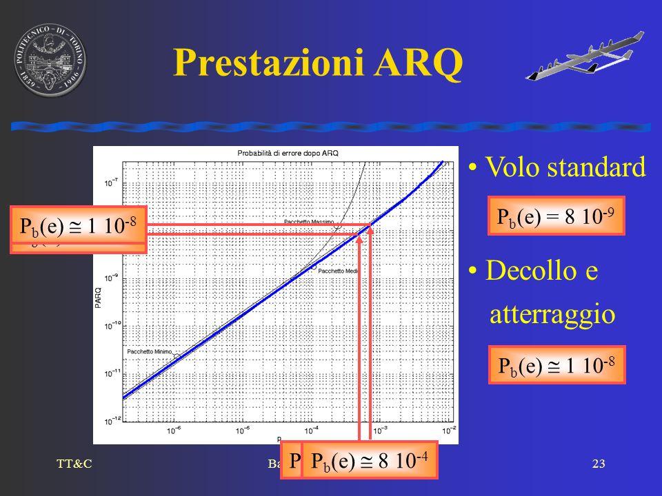 TT&CBaietto, Fodrini, SISTO23 P b (e) = 5 10 -4 Prestazioni ARQ Volo standard P b (e) = 8 10 -9 Decollo e atterraggio P b (e) 8 10 -4 P b (e) 1 10 -8
