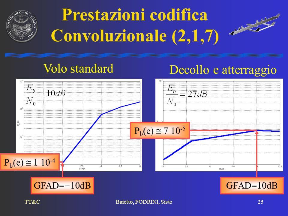 TT&CBaietto, FODRINI, Sisto25 Prestazioni codifica Convoluzionale (2,1,7) Volo standard Decollo e atterraggio GFAD =- 10dB P b (e) 1 10 -4 GFAD = 10dB