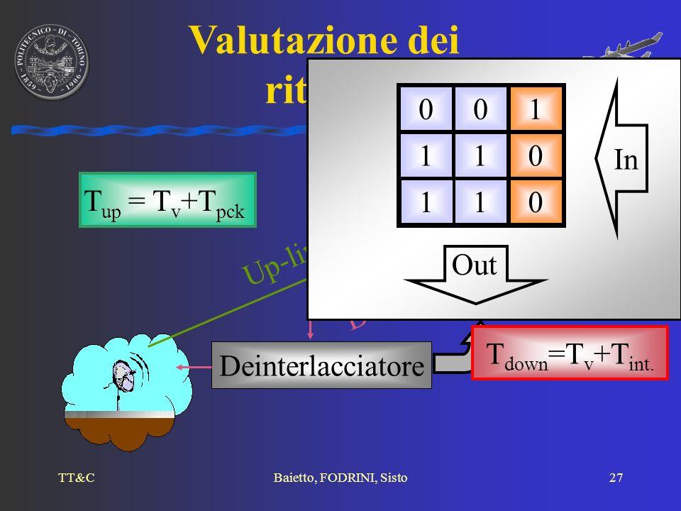 TT&CBaietto, FODRINI, Sisto27 Valutazione dei ritardi Down-link Up-link T up = T v +T pck Deinterlacciatore In Out 001 110 110 T down =T v +T int.