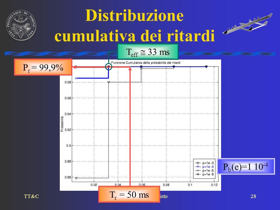 TT&CBaietto, FODRINI, Sisto28 Distribuzione cumulativa dei ritardi P b (e)=1 10 -4 T r = 50 ms P r = 99,9% T eff 33 ms