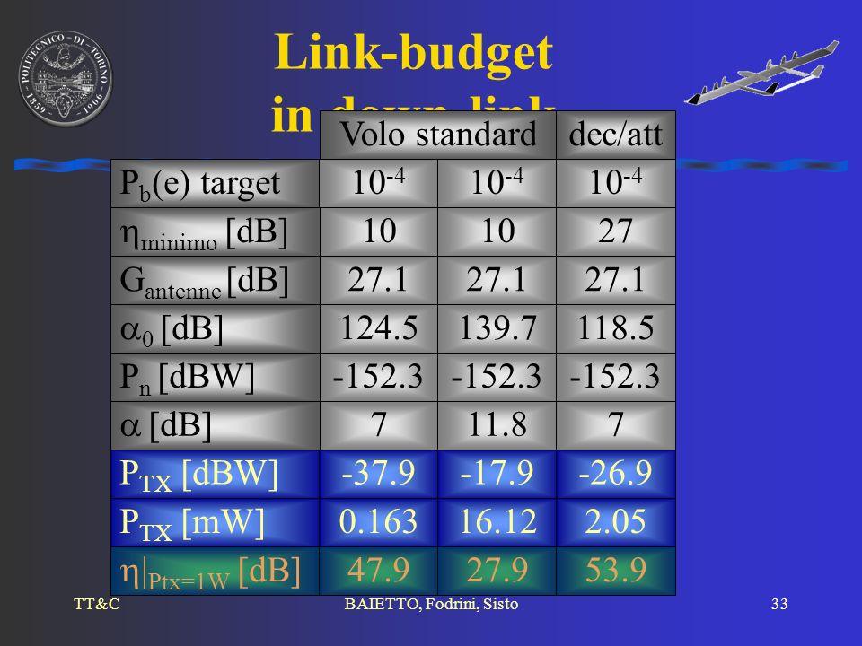 TT&CBAIETTO, Fodrini, Sisto33 Link-budget in down-link P n [dBW] [dB] -152.3 711.87 27.1 minimo [dB] G antenne [dB] 0 [dB] P b (e) target10 -4 10 27 1