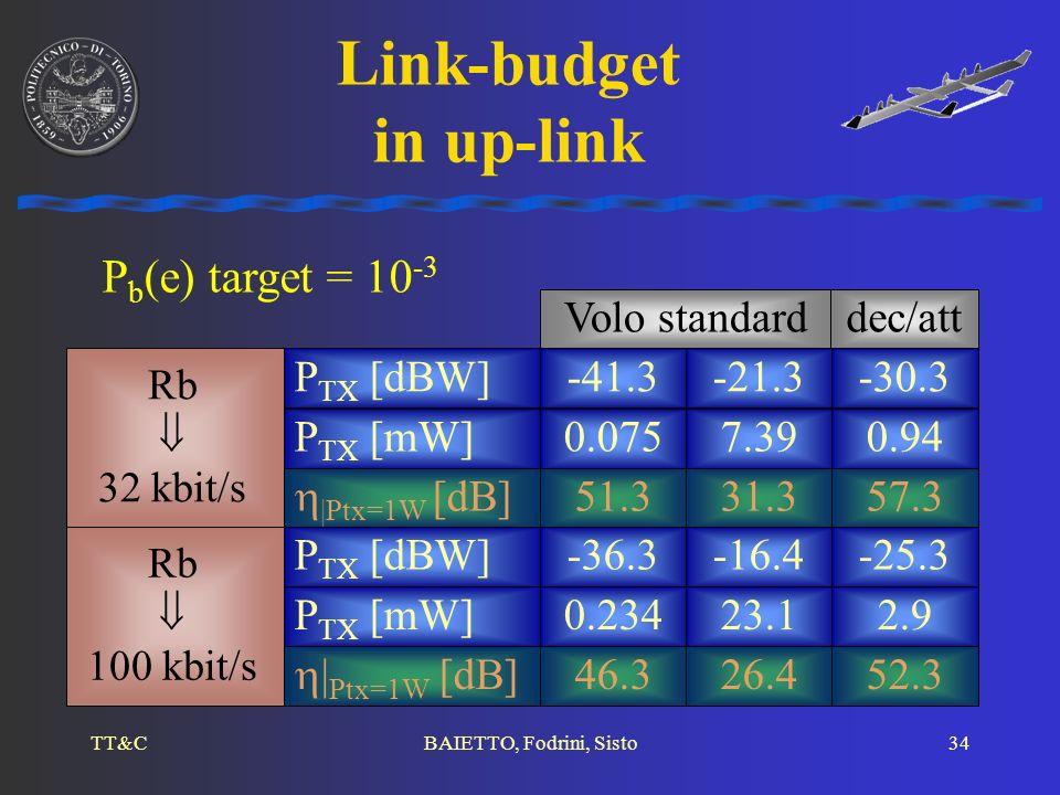 TT&CBAIETTO, Fodrini, Sisto34 Link-budget in up-link Volo standarddec/att |Ptx=1W [dB] 51.331.357.3 P TX [mW] P TX [dBW] 0.075 -41.3 7.39 -21.3 0.94 -