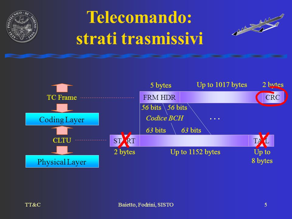TT&CBaietto, Fodrini, SISTO6 Channel Access Layer Physical Access Layer … Transfer Frame stream of bits 2° HDR Up to 64 bytes Up to 1048 bytes CRC 4 bytes FRM HDRCLCW 2 bytes6 bytes Codice concatenato 223 bytes 510 bytes 223 bytes 510 bytes Telemetria: strati trasmissivi