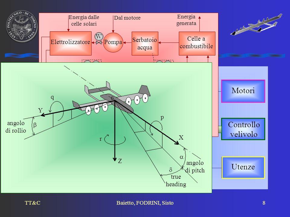 TT&CBaietto, FODRINI, Sisto8 Celle solari Motori Controllo velivolo Utenze Sistema energetico I A B Struttura del sistema Serbatoio idrogeno Serbatoio