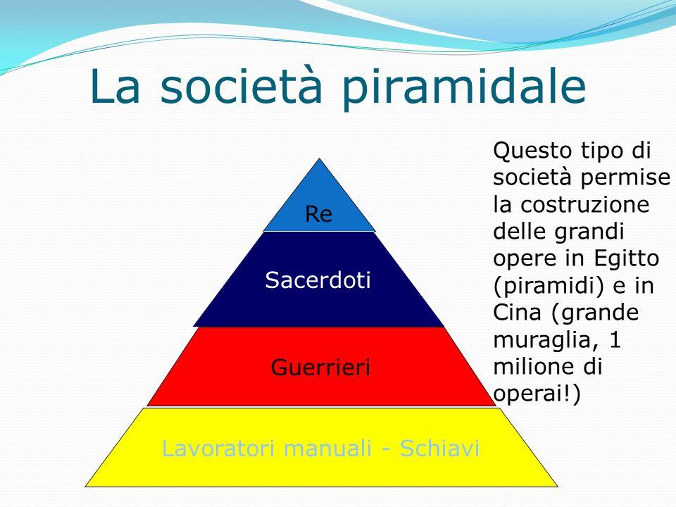 La società piramidale Re Sacerdoti Guerrieri Lavoratori manuali - Schiavi Questo tipo di società permise la costruzione delle grandi opere in Egitto (