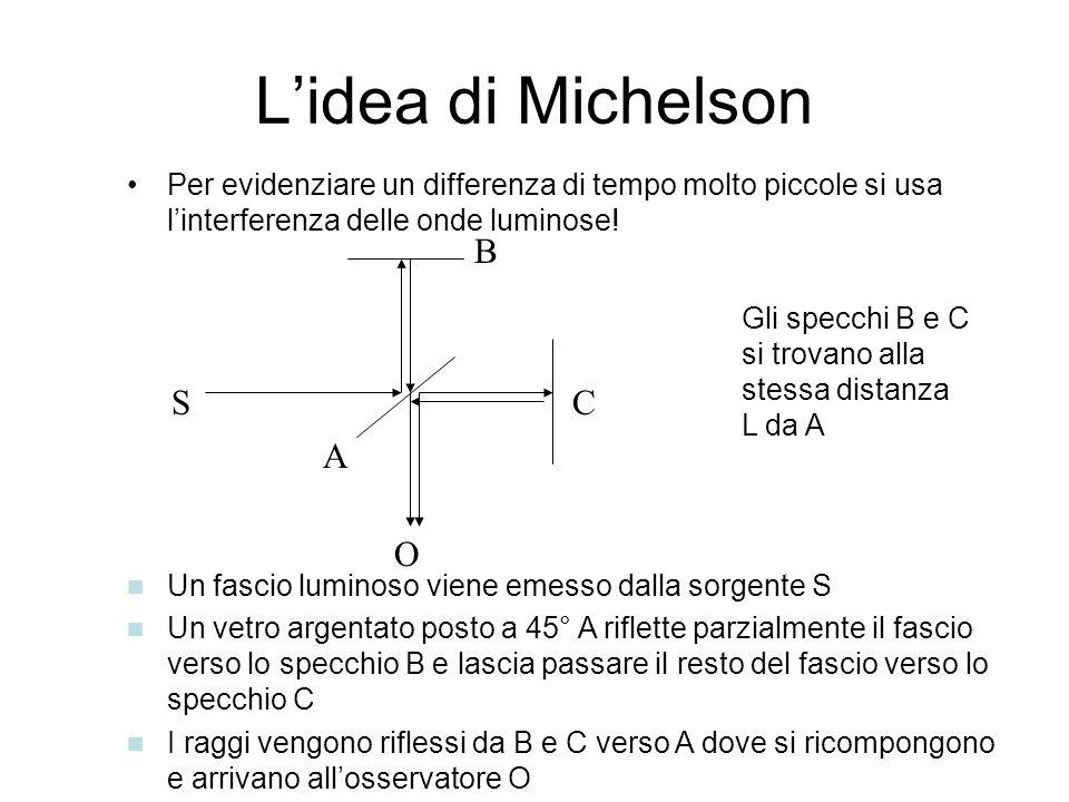 Lidea di Michelson Per evidenziare un differenza di tempo molto piccole si usa linterferenza delle onde luminose! S A B C O Un fascio luminoso viene e