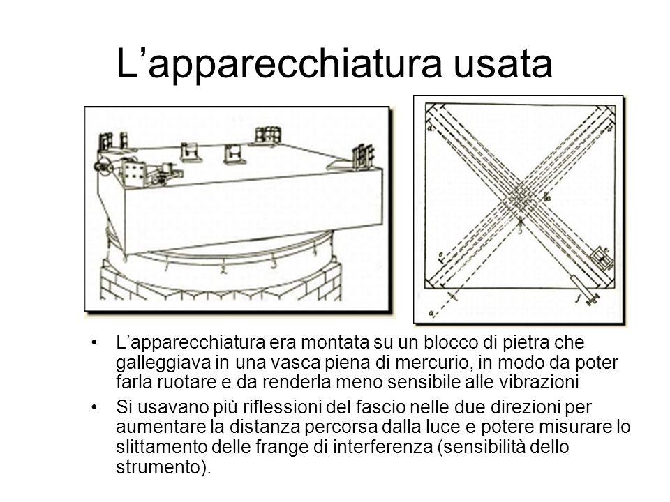 Lapparecchiatura usata Lapparecchiatura era montata su un blocco di pietra che galleggiava in una vasca piena di mercurio, in modo da poter farla ruot