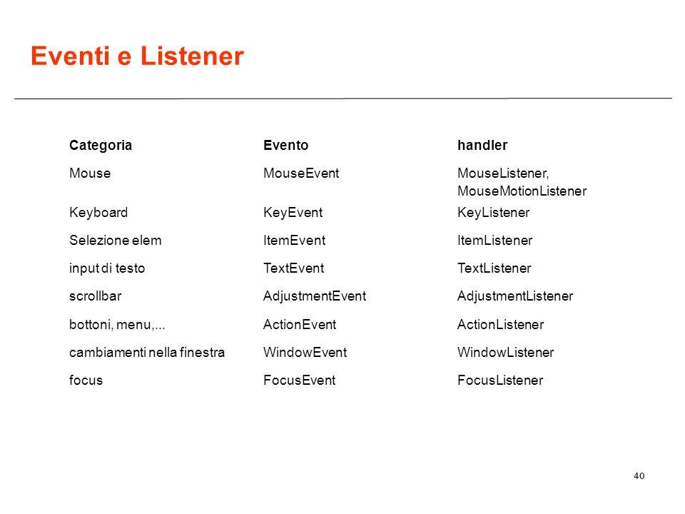 40 Eventi e Listener FocusListenerFocusEventfocus WindowListenerWindowEventcambiamenti nella finestra ActionListenerActionEventbottoni, menu,... Adjus